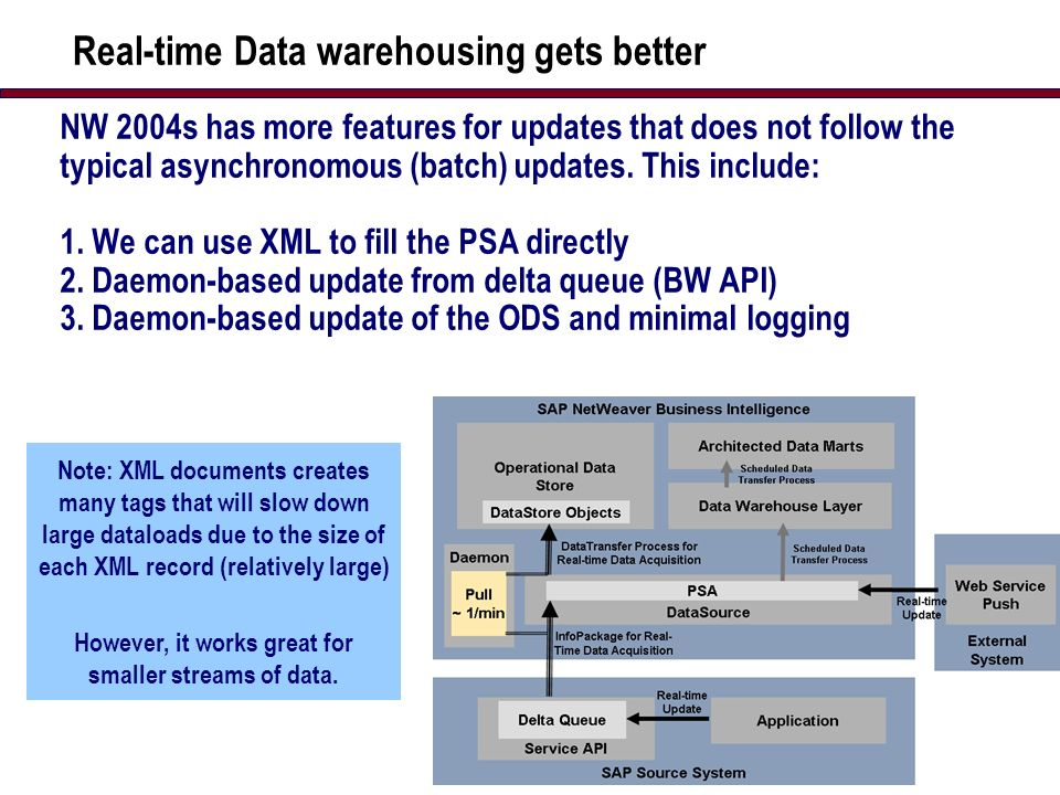 20 Real-time Data warehousing gets better NW 2004s has more features for updates that does not follow the typical asynchronomous (batch) updates.