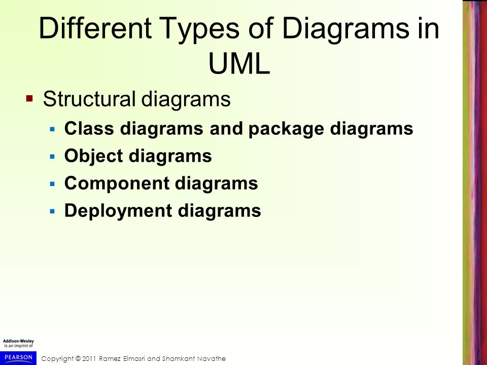 Copyright © 2011 Ramez Elmasri and Shamkant Navathe Different Types of Diagrams in UML Structural diagrams Class diagrams and package diagrams Object