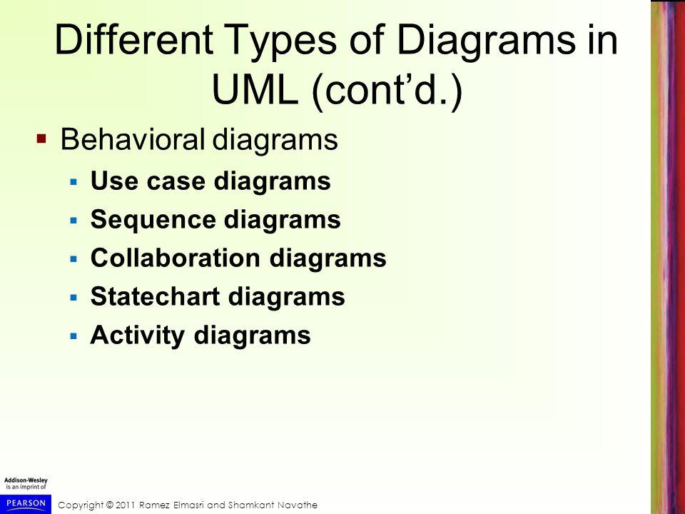 Copyright © 2011 Ramez Elmasri and Shamkant Navathe Different Types of Diagrams in UML (contd.) Behavioral diagrams Use case diagrams Sequence diagram