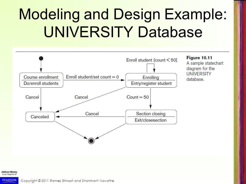 Copyright © 2011 Ramez Elmasri and Shamkant Navathe Modeling and Design Example: UNIVERSITY Database