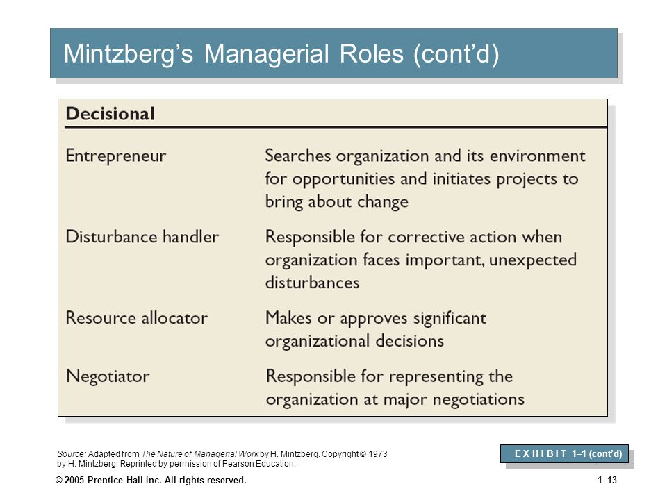 © 2005 Prentice Hall Inc. All rights reserved.1–12 Mintzbergs Managerial Roles (contd) E X H I B I T 1–1 (contd) Source: Adapted from The Nature of Ma