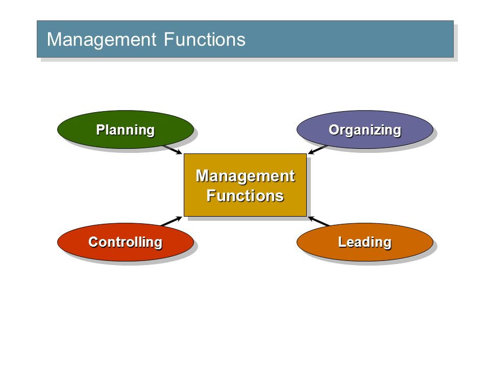 Management Functions PlanningPlanningOrganizingOrganizingLeadingLeadingControllingControlling
