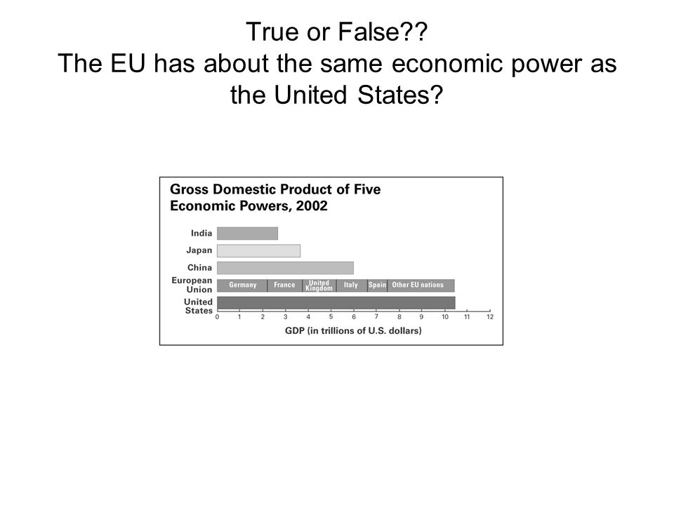 True or False?? The EU has about the same economic power as the United States?