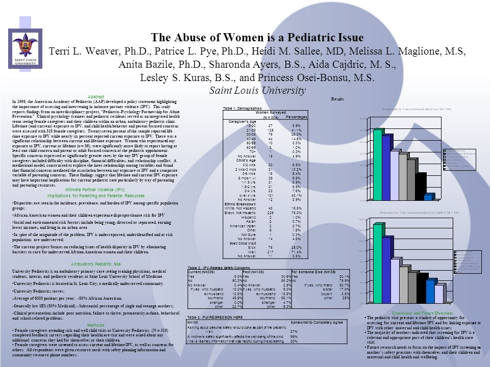The Abuse of Women is a Pediatric Issue Terri L. Weaver, Ph.D., Patrice L. Pye, Ph.D., Heidi M. Sallee, MD, Melissa L. Maglione, M.S, Anita Bazile, Ph