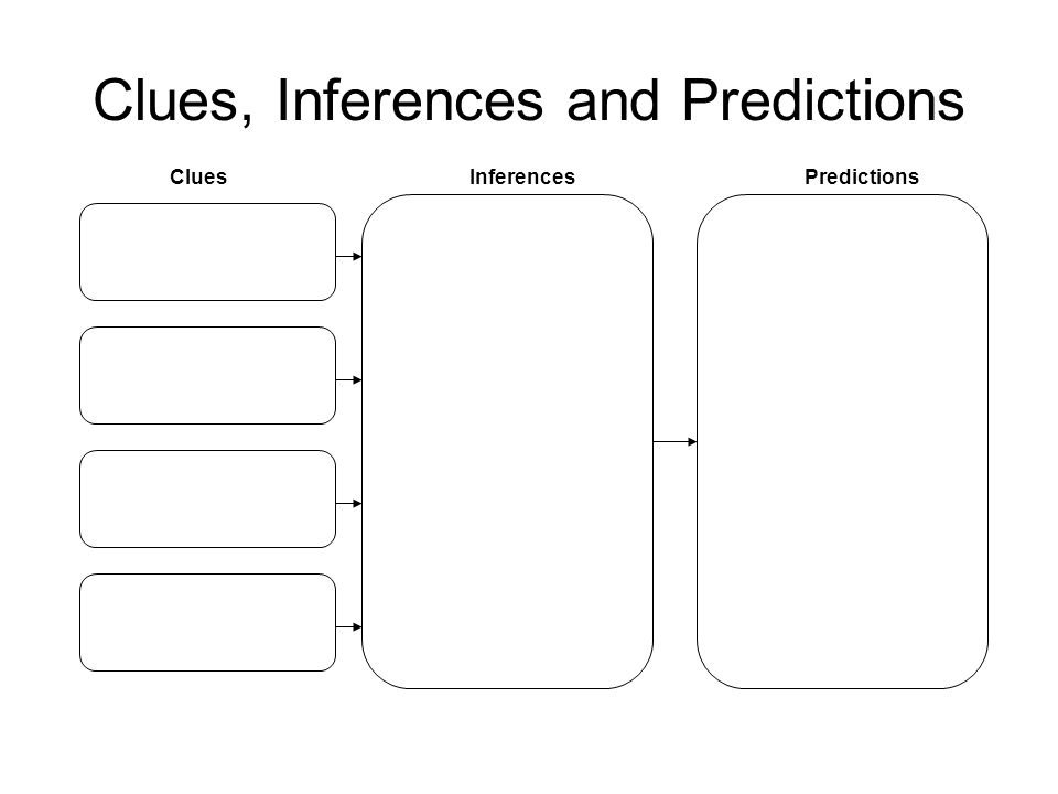 Clues, Inferences and Predictions CluesInferencesPredictions