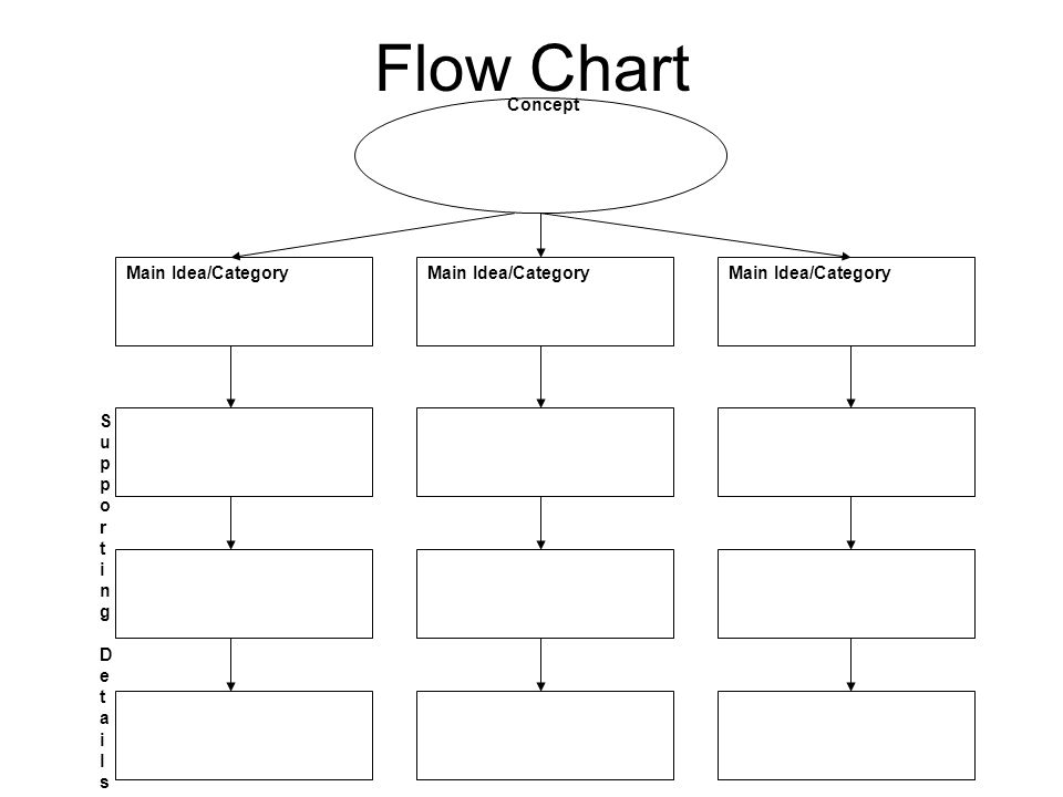 Flow Chart Concept Main Idea/Category Supporting DetailsSupporting Details
