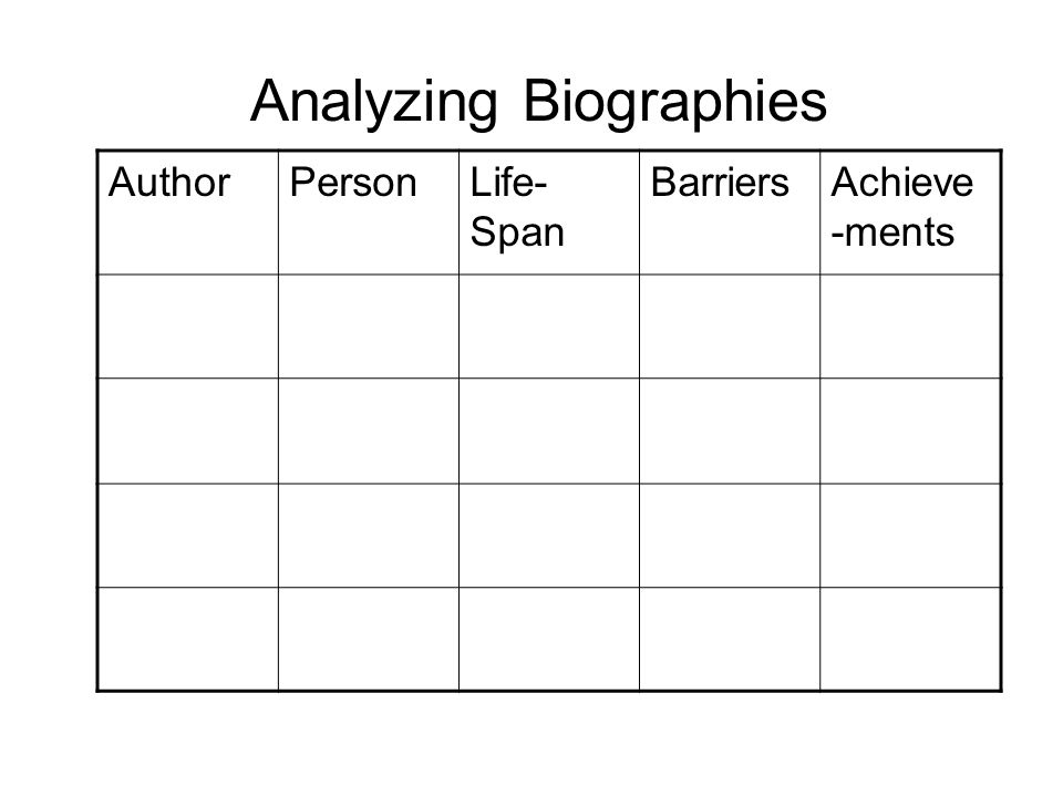 Analyzing Biographies AuthorPersonLife- Span BarriersAchieve -ments