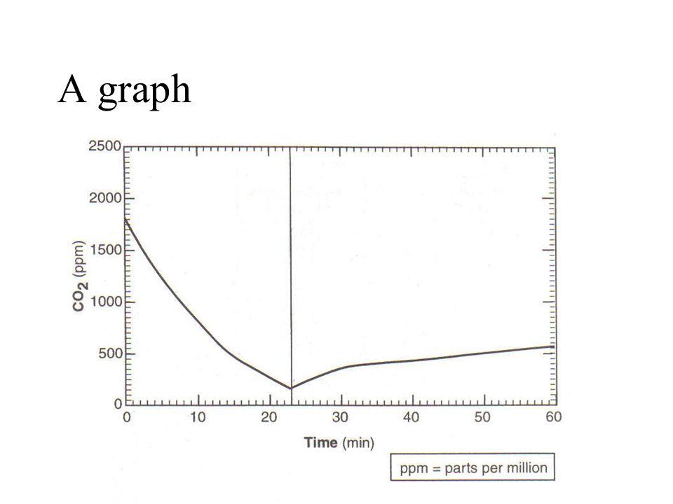 A graph