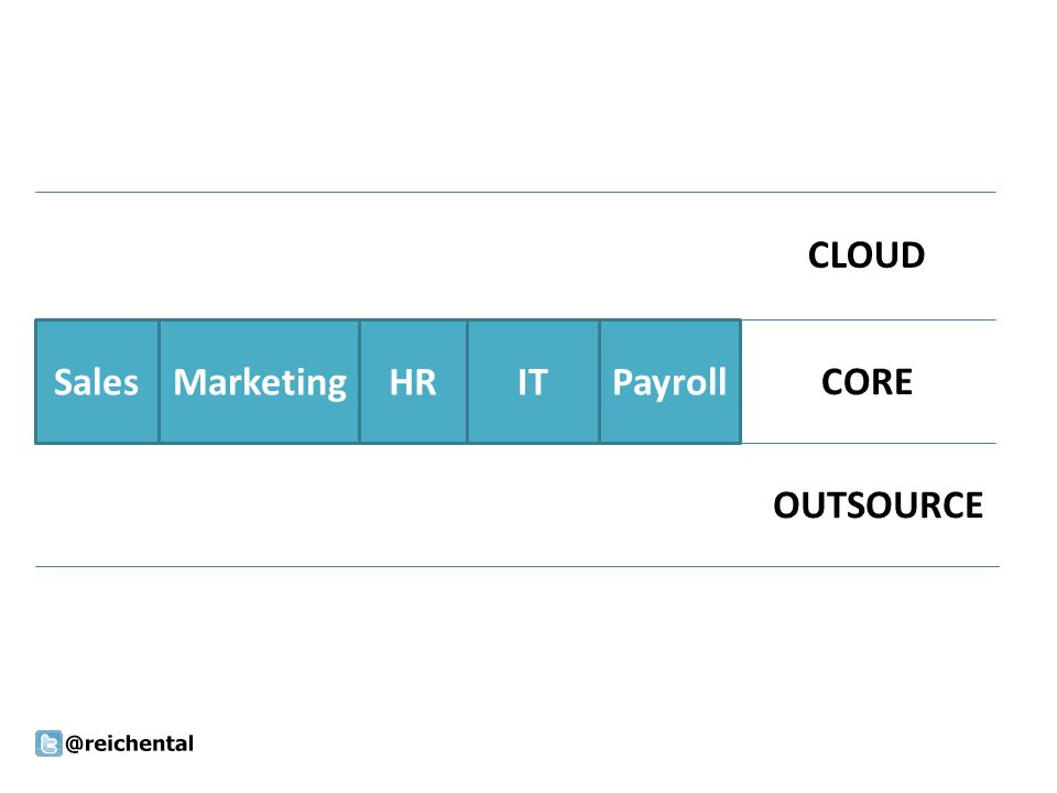 SalesMarketingHRITPayroll CLOUD CORE OUTSOURCE