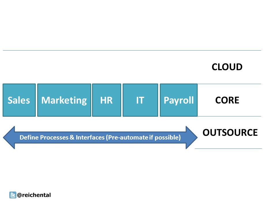 SalesMarketingHRITPayroll Define Processes & Interfaces (Pre-automate if possible) CLOUD CORE OUTSOURCE
