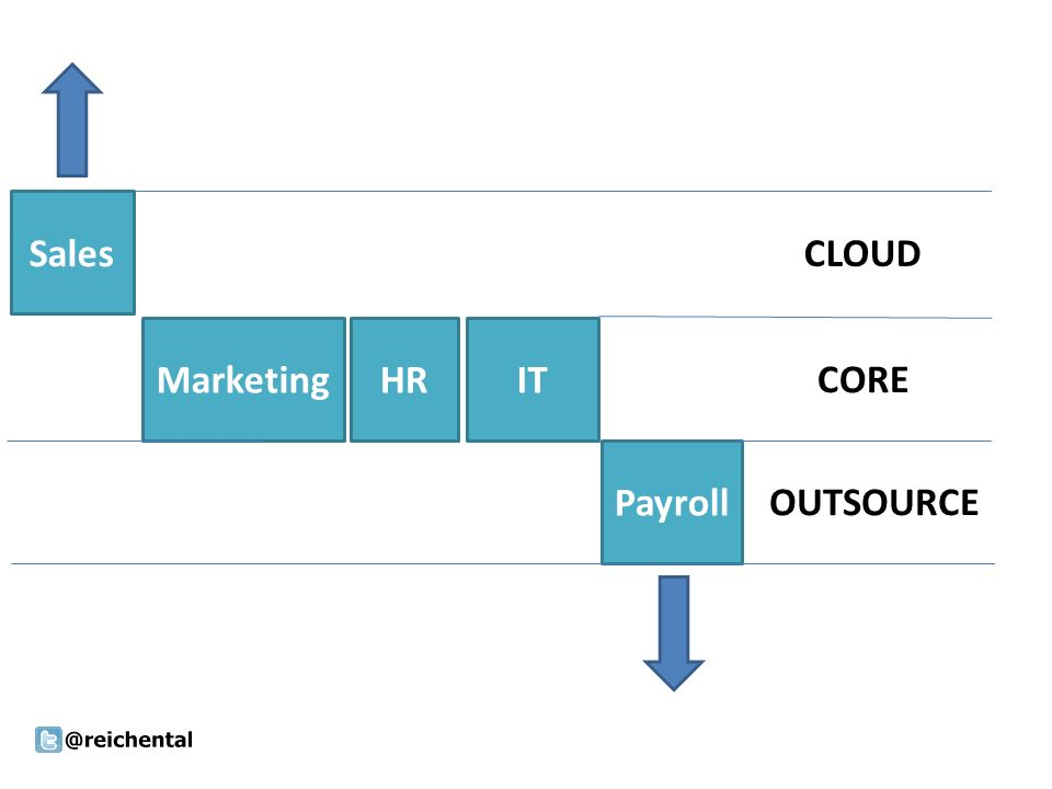Sales MarketingHRIT Payroll CLOUD CORE OUTSOURCE