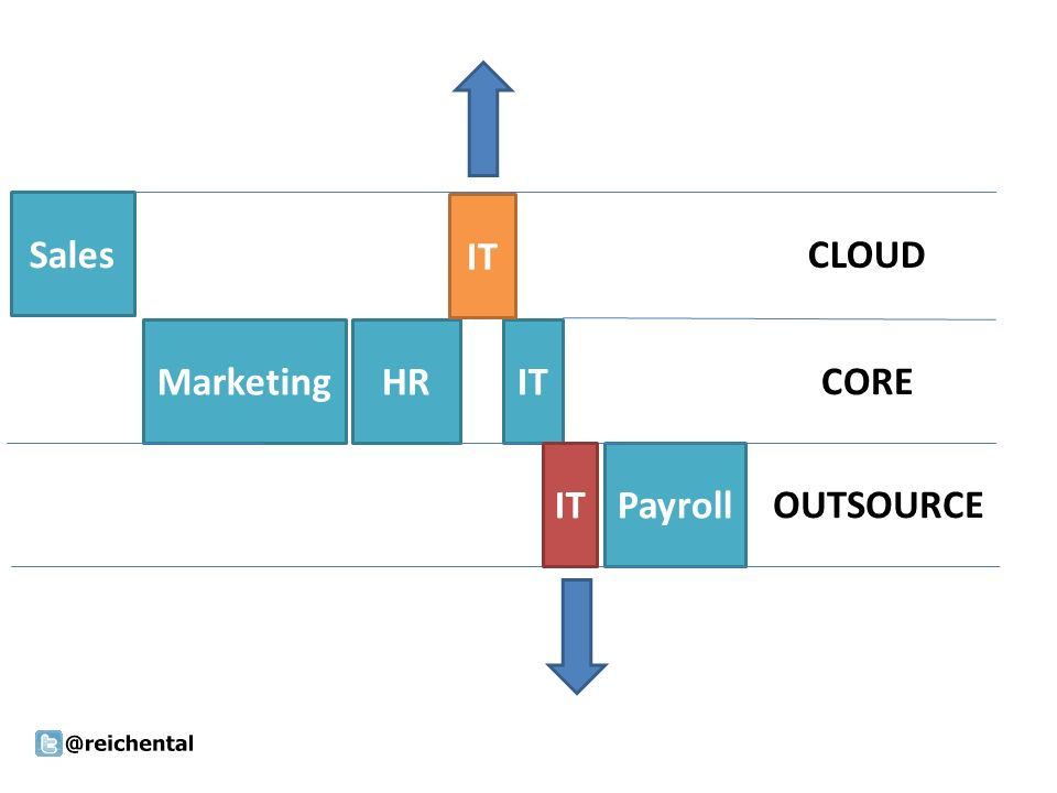 Sales MarketingHRIT Payroll CLOUD CORE OUTSOURCE IT
