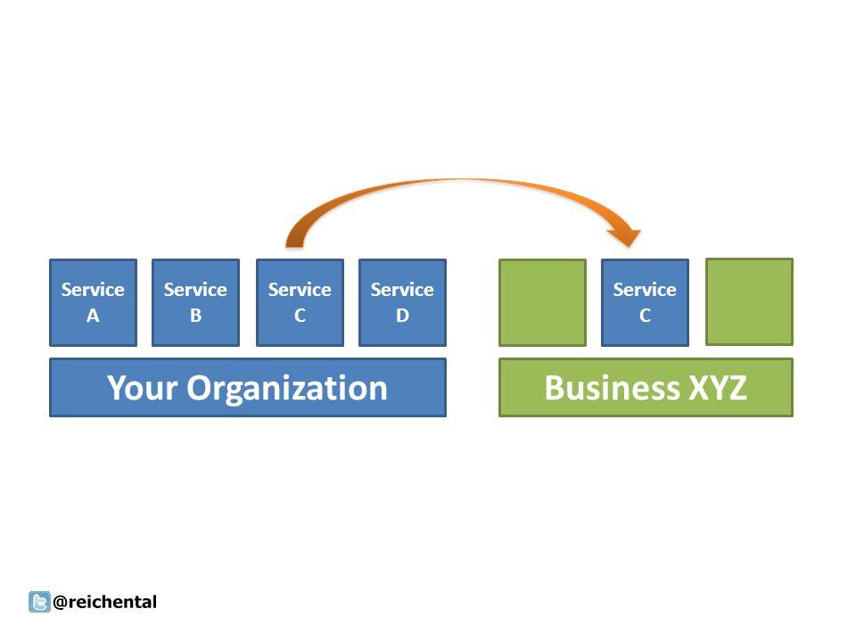 Your Organization Service C Business XYZ Service A Service B Service C Service D