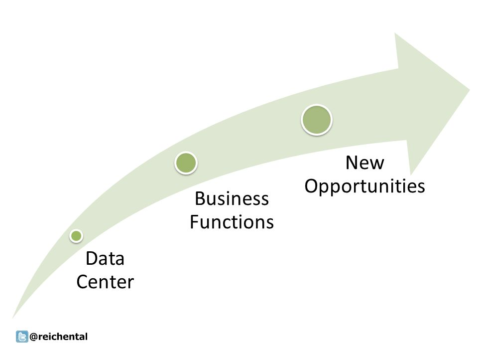 Data Center Business Functions New Opportunities