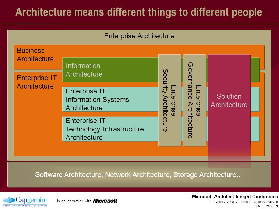 In collaboration with | Microsoft Architect Insight Conference March 2006 Copyright © 2006 Capgemini - All rights reserved 23 Critical Success Factors for Solutions Architecture Governance Work collaboratively with both business and IT as partners Leverage and conform to the Enterprise Architecture Work under the right level of EA governance and provide the right level of solution governance to the design/engineering teams Reuse services and infrastructure wherever possible and appropriate Work collaboratively with both business and IT as partners Leverage and conform to the Enterprise Architecture Work under the right level of EA governance and provide the right level of solution governance to the design/engineering teams Reuse services and infrastructure wherever possible and appropriate Approach A common language/framework and approach with supporting tools, if appropriate Solution Architects with the correct mix of Business and IT skills, and subject-matter-specialists available, maybe through a T-model A pragmatic approach, knowing where to focus and when to stop (when it is good enough) A common language/framework and approach with supporting tools, if appropriate Solution Architects with the correct mix of Business and IT skills, and subject-matter-specialists available, maybe through a T-model A pragmatic approach, knowing where to focus and when to stop (when it is good enough)