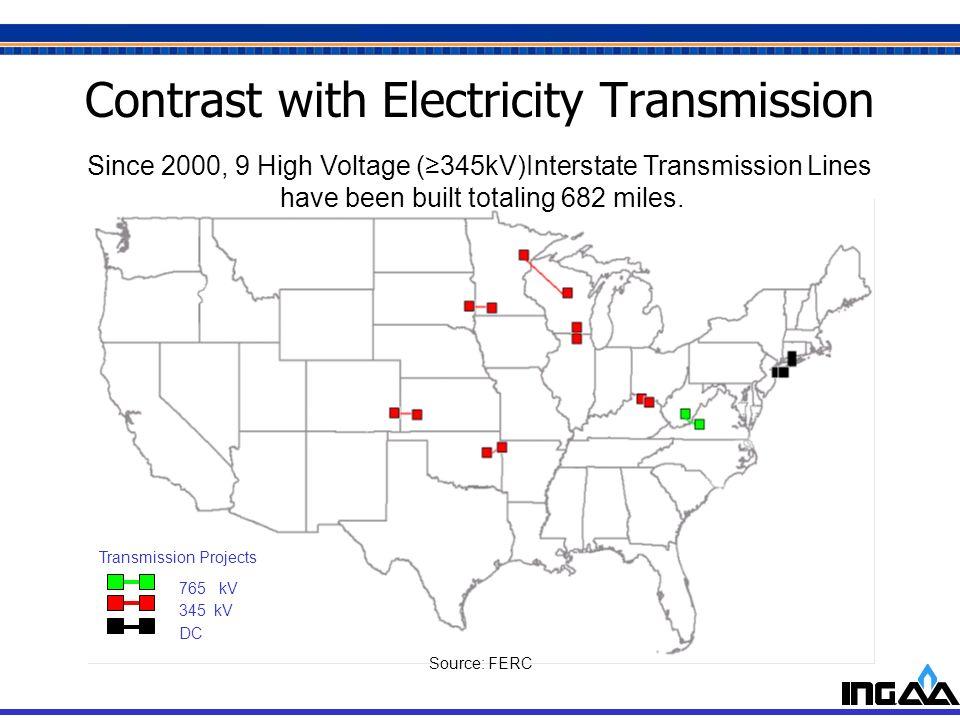 5 Contrast with Electricity Transmission 345 kV Transmission Projects DC 765 kV Source: FERC Since 2000, 9 High Voltage (345kV)Interstate Transmission