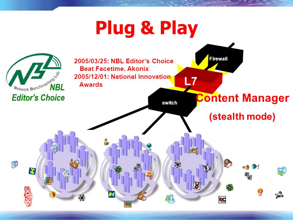 Plug & Play Content Manager (stealth mode) switch L7 Firewall 2005/03/25: NBL Editors Choice Beat Facetime, Akonix 2005/12/01: National Innovation Awa