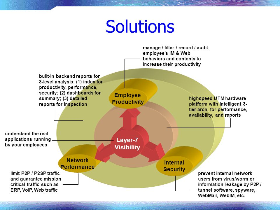 Solutions Network Performance Layer-7 Visibility Employee Productivity Internal Security built-in backend reports for 3-level analysis: (1) index for productivity, performance, security; (2) dashboards for summary; (3) detailed reports for inspection limit P2P / P2SP traffic and guarantee mission critical traffic such as ERP, VoIP, Web traffic manage / filter / record / audit employees IM & Web behaviors and contents to increase their productivity understand the real applications running by your employees highspeed UTM hardware platform with intelligent 3- tier arch.