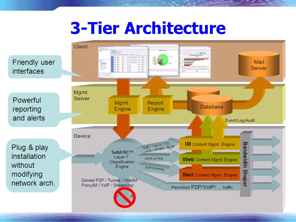 3-Tier Architecture Powerful reporting and alerts Plug & play installation without modifying network arch. Friendly user interfaces