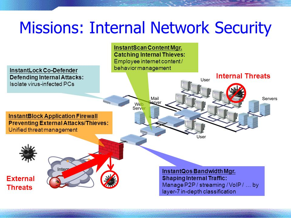Missions: Internal Network Security Internal Threats External Threats InstantLock Co-Defender Defending Internal Attacks: Isolate virus-infected PCs InstantBlock Application Firewall Preventing External Attacks/Thieves: Unified threat management InstantQos Bandwidth Mgr.