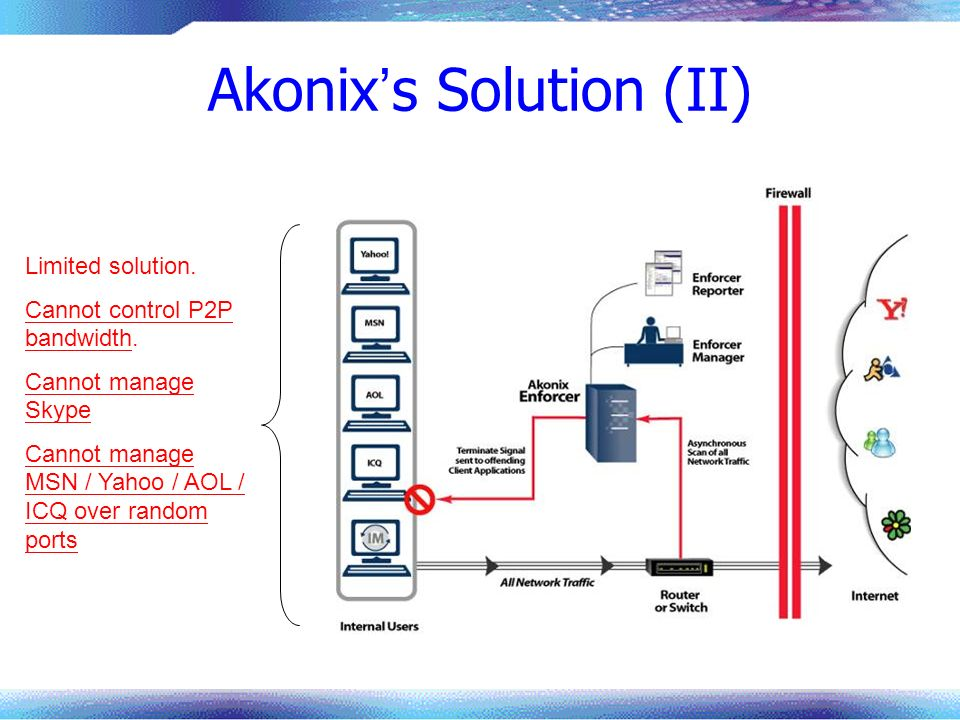 Akonix s Solution (II) Limited solution. Cannot control P2P bandwidth. Cannot manage Skype Cannot manage MSN / Yahoo / AOL / ICQ over random ports