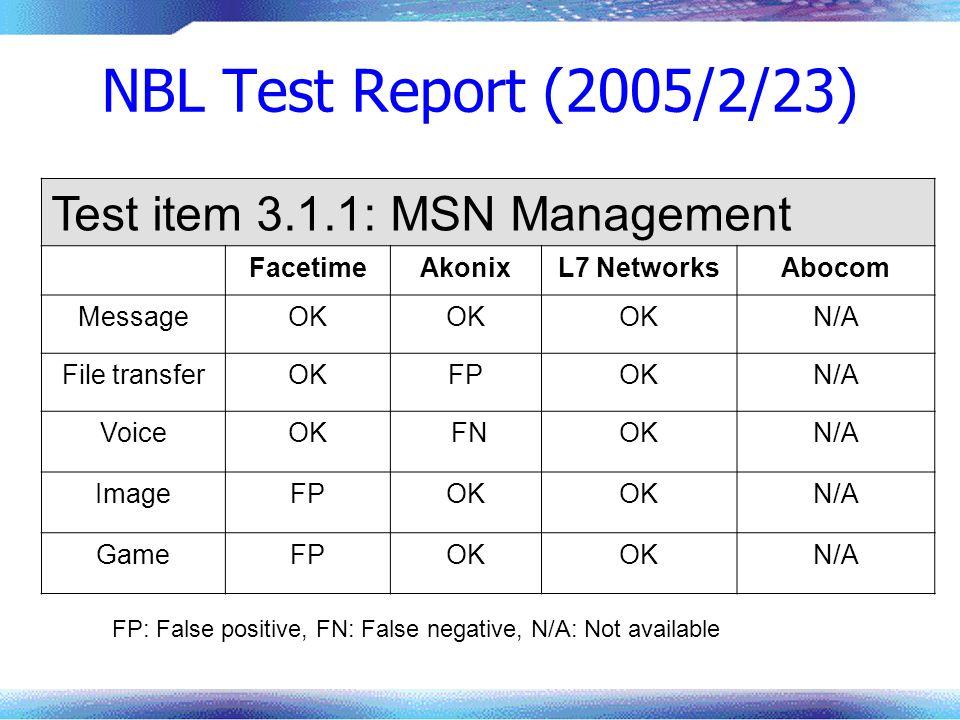 NBL Test Report (2005/2/23) Test item 3.1.1: MSN Management FacetimeAkonixL7 NetworksAbocom MessageOK N/A File transferOKFPOKN/A VoiceOK FNOKN/A ImageFPOK N/A GameFPOK N/A FP: False positive, FN: False negative, N/A: Not available