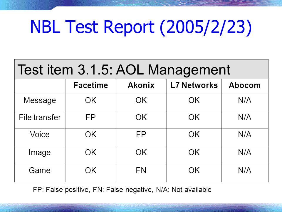 NBL Test Report (2005/2/23) Test item 3.1.5: AOL Management FacetimeAkonixL7 NetworksAbocom MessageOK N/A File transferFPOK N/A VoiceOKFPOKN/A ImageOK