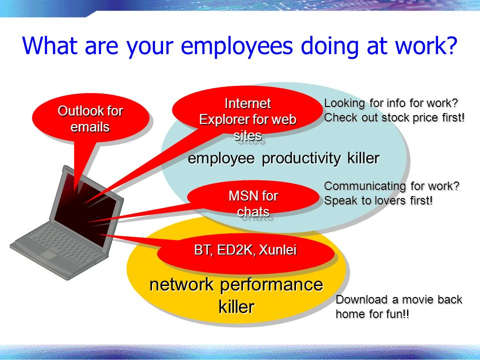 network performance killer killer employee productivity killer What are your employees doing at work? Outlook for emails Internet Explorer for web sit