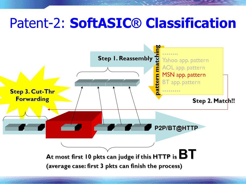 P2P/BT@HTTP Step 3. Cut-Thr Forwarding Patent-2: SoftASIC ® Classification …….. Yahoo app. pattern AOL app. pattern MSN app. pattern BT app. pattern …