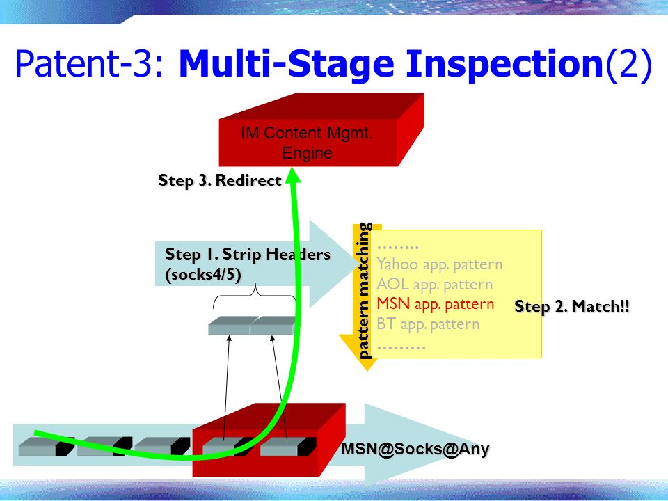 MSN@Socks@Any Patent-3: Multi-Stage Inspection(2) …….. Yahoo app. pattern AOL app. pattern MSN app. pattern BT app. pattern ……… Step 1. Strip Headers