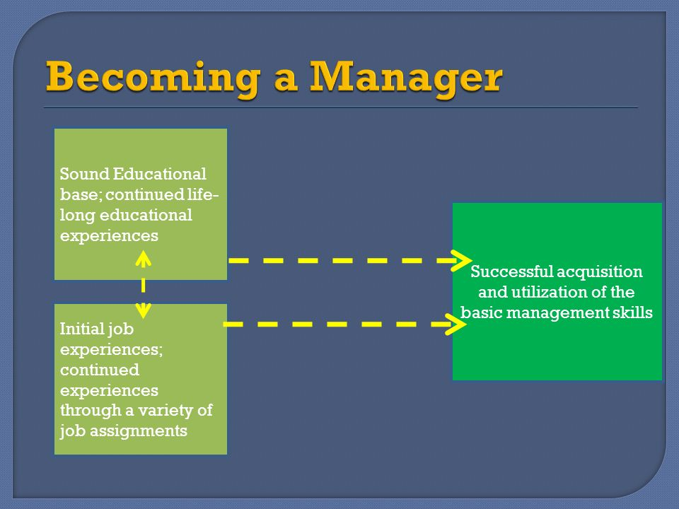 Sound Educational base; continued life- long educational experiences Initial job experiences; continued experiences through a variety of job assignmen