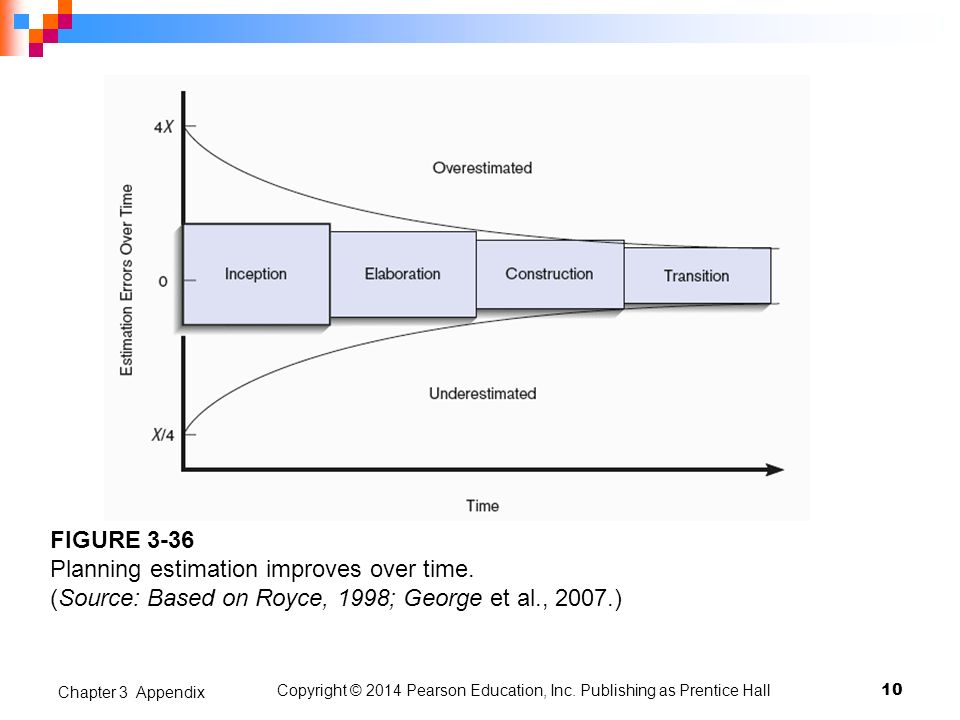 10 Chapter 3 Appendix FIGURE 3-36 Planning estimation improves over time. (Source: Based on Royce, 1998; George et al., 2007.) Copyright © 2014 Pearso