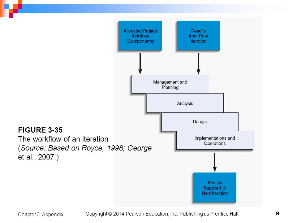 9 Chapter 3 Appendix FIGURE 3-35 The workflow of an iteration (Source: Based on Royce, 1998; George et al., 2007.) Copyright © 2014 Pearson Education,