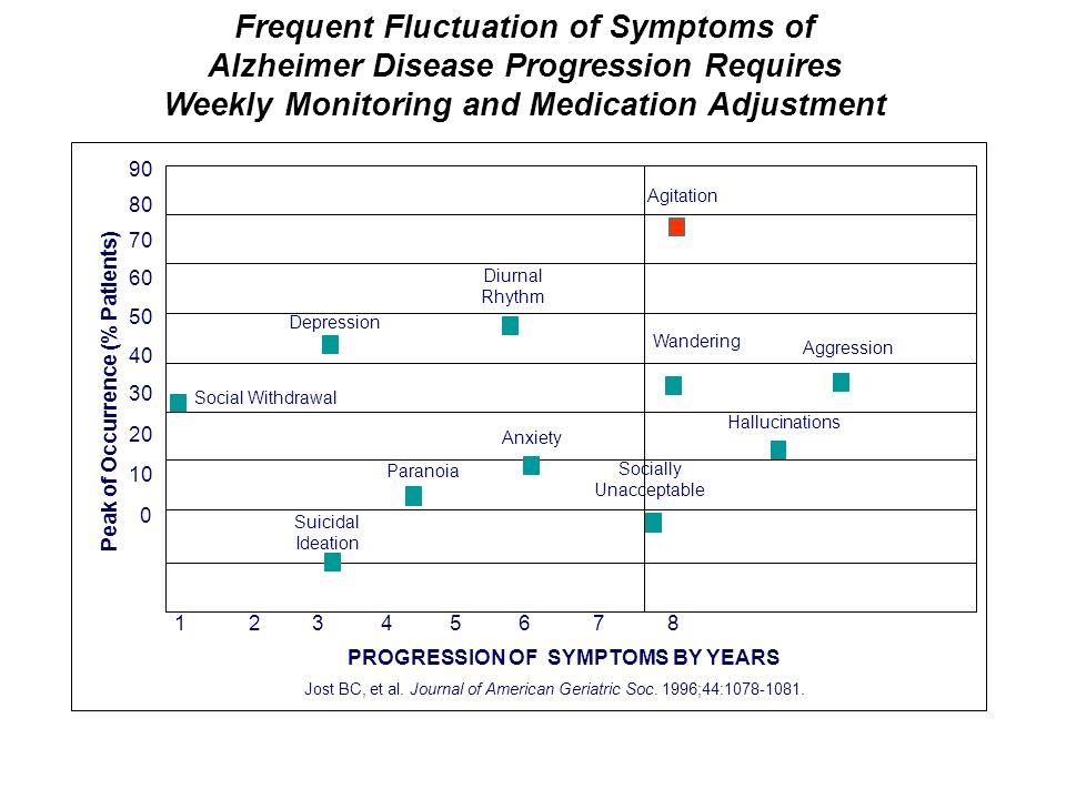 1 2 3 4 5 6 7 8 90 80 70 60 50 40 30 20 10 0 PROGRESSION OF SYMPTOMS BY YEARS Jost BC, et al.