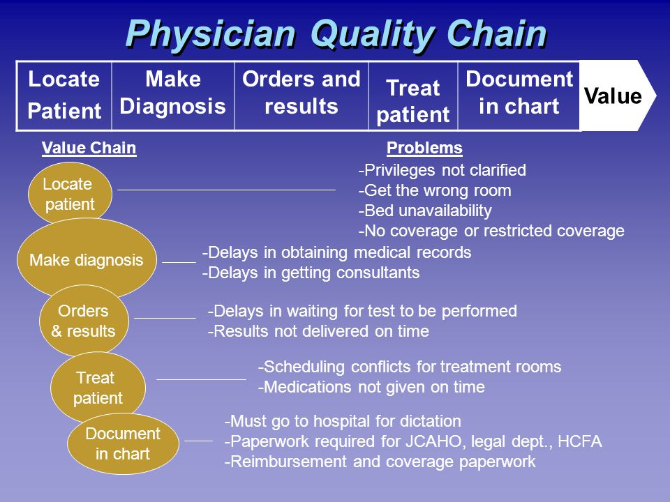 Physician Quality Chain Locate Patient Make Diagnosis Orders and results Treat patient Document in chart Value Value ChainProblems -Must go to hospital for dictation -Paperwork required for JCAHO, legal dept., HCFA -Reimbursement and coverage paperwork Locate patient Make diagnosis Orders & results Treat patient Document in chart -Privileges not clarified -Get the wrong room -Bed unavailability -No coverage or restricted coverage -Delays in obtaining medical records -Delays in getting consultants -Delays in waiting for test to be performed -Results not delivered on time -Scheduling conflicts for treatment rooms -Medications not given on time