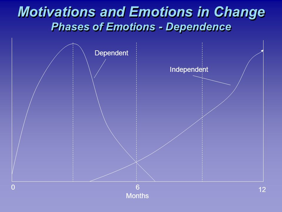 Motivations and Emotions in Change Phases of Emotions - Dependence 06 Months 12 Dependent Independent