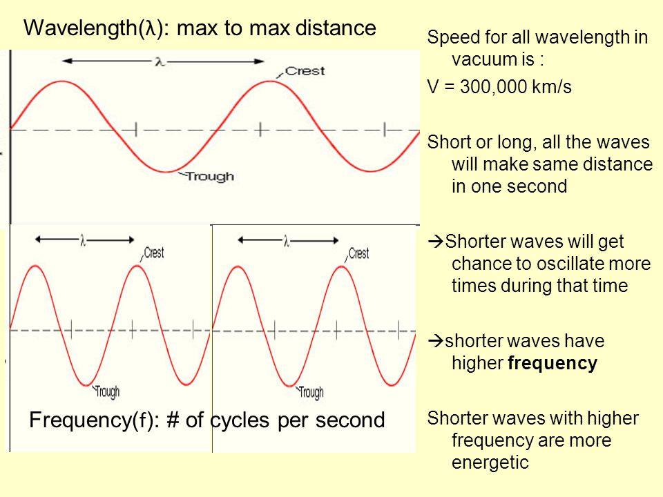 Speed for all wavelength in vacuum is : V = 300,000 km/s Short or long, all the waves will make same distance in one second Shorter waves will get cha