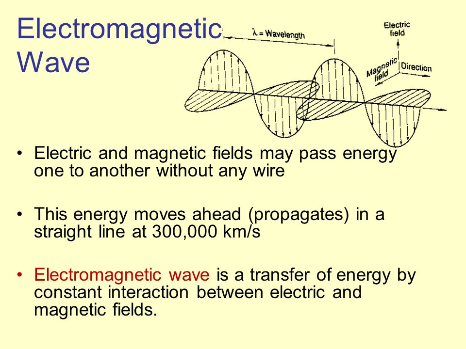 Electromagnetic Wave Electric and magnetic fields may pass energy one to another without any wire This energy moves ahead (propagates) in a straight l