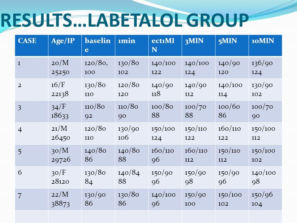 RESULTS…LABETALOL GROUP CASEAge/IPbaselin e 1minect1MI N 3MIN5MIN10MIN 120/M 25250 120/80, 100 130/80 102 140/100 122 140/100 124 140/90 120 136/90 12