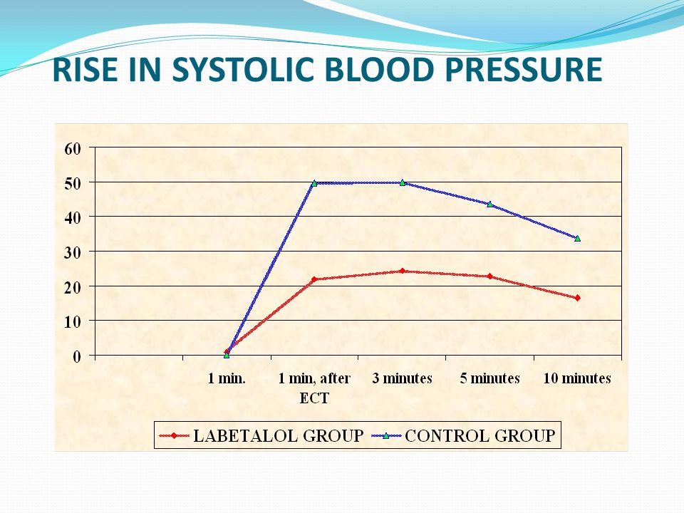 RISE IN SYSTOLIC BLOOD PRESSURE