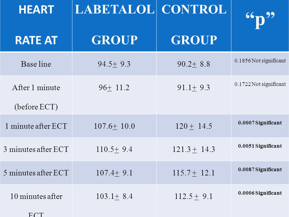 HEART RATE AT LABETALOL GROUP CONTROL GROUP p Base line94.5+ 9.390.2+ 8.8 0.1856 Not significant After 1 minute (before ECT) 96+ 11.291.1+ 9.3 0.1722