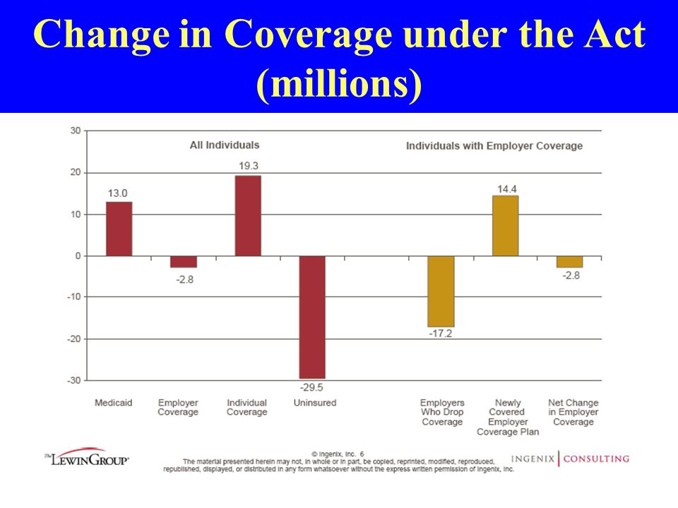 Change in Coverage under the Act (millions)