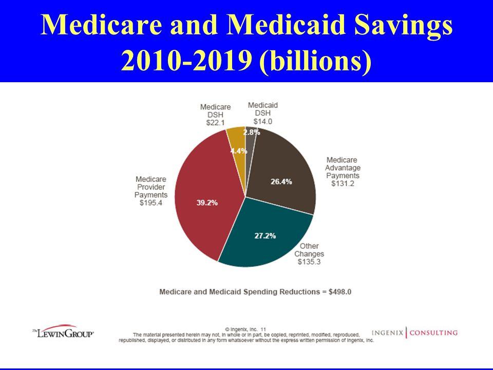 Medicare and Medicaid Savings 2010-2019 (billions)