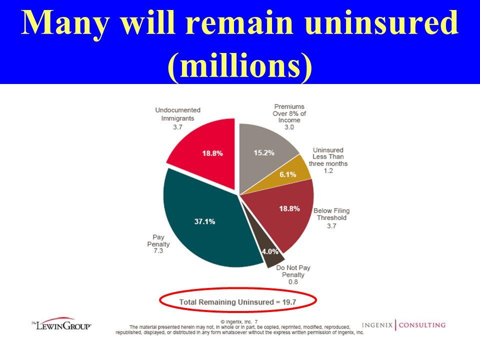Many will remain uninsured (millions)