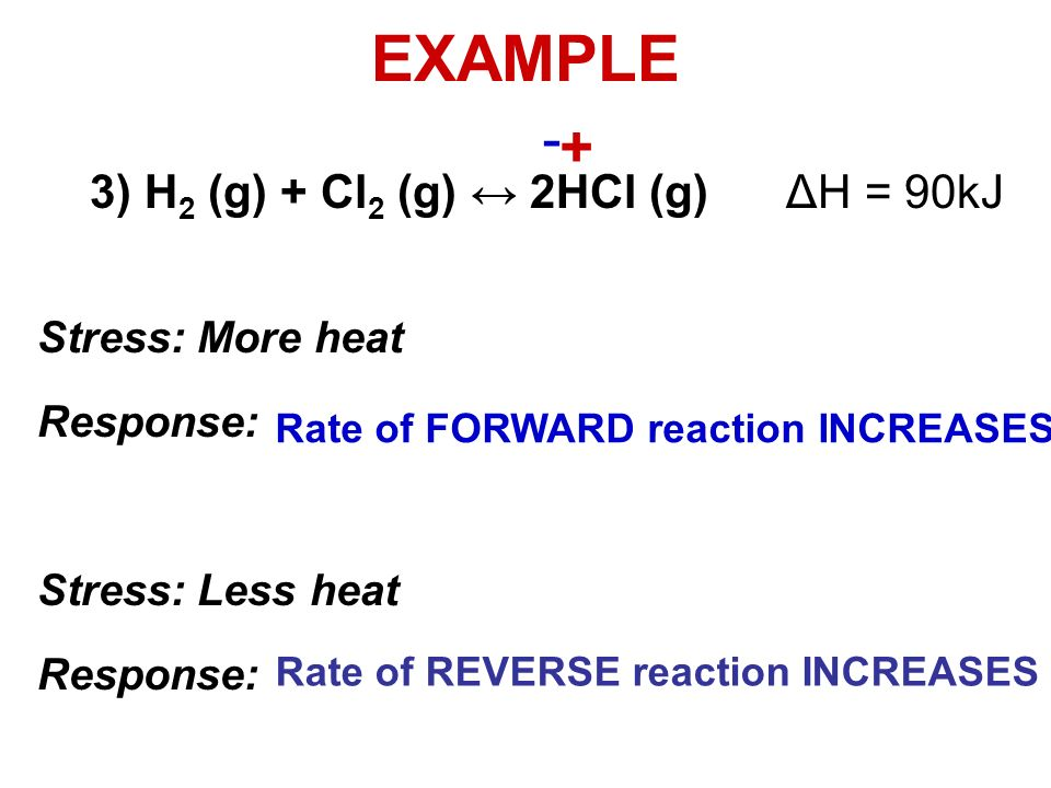 EXAMPLE 3) H 2 (g) + Cl 2 (g) 2HCl (g) ΔH = 90kJ Rate of FORWARD reaction INCREASES Rate of REVERSE reaction INCREASES + - Stress: More heat Response: Stress: Less heat Response: