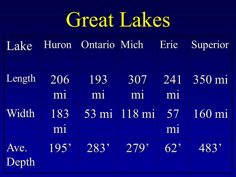 Great Lakes LakeHuronOntarioMichErieSuperior Length 206 mi 193 mi 307 mi 241 mi 350 mi Width 183 mi 53 mi 118 mi 57 mi 160 mi Ave.
