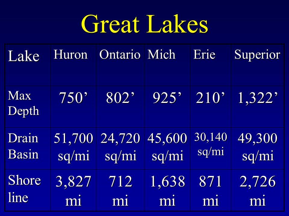 Great Lakes LakeHuronOntarioMichErieSuperior Max Depth 7508029252101,322 Drain Basin 51,700 sq/mi 24,720 sq/mi 45,600 sq/mi 30,140 sq/mi 49,300 sq/mi Shore line 3,827 mi 712 mi 1,638 mi 871 mi 2,726 mi