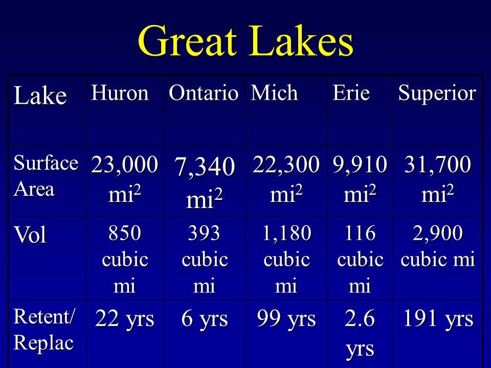 Great Lakes LakeHuronOntarioMichErieSuperior Surface Area 23,000 mi 2 7,340 mi 2 22,300 mi 2 9,910 mi 2 31,700 mi 2 Vol 850 cubic mi 393 cubic mi 1,18
