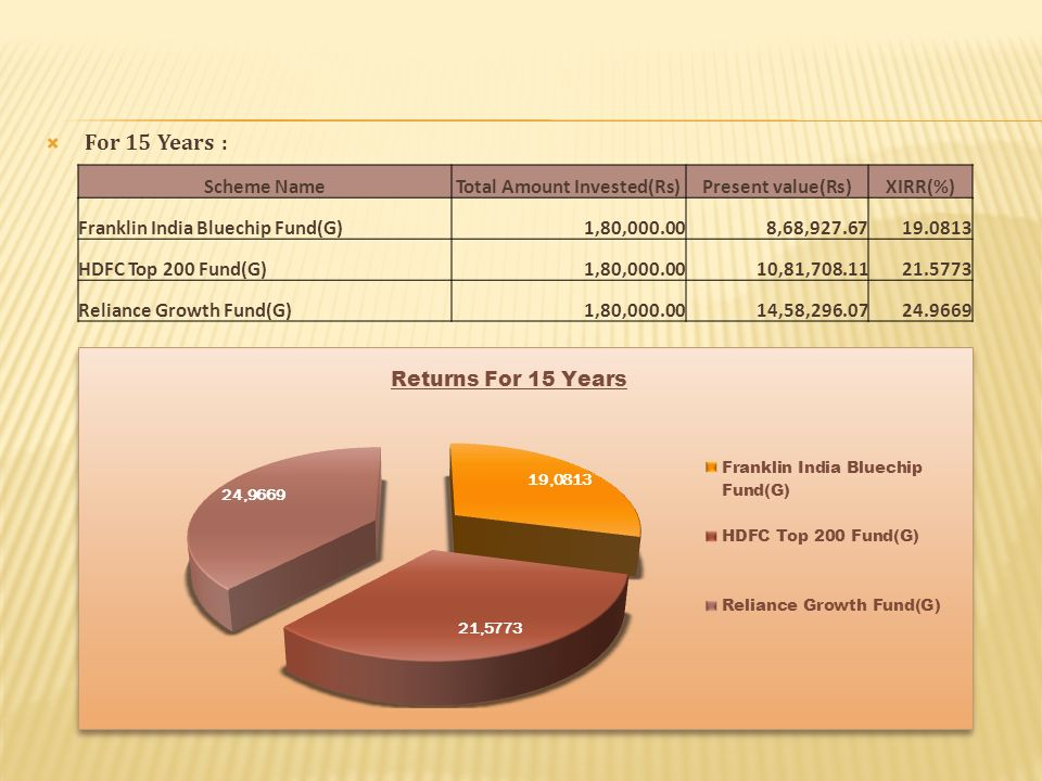 Scheme NameTotal Amount Invested(Rs)Present value(Rs)XIRR(%) Franklin India Bluechip Fund(G)1,80,000.008,68,927.6719.0813 HDFC Top 200 Fund(G)1,80,000.0010,81,708.1121.5773 Reliance Growth Fund(G)1,80,000.0014,58,296.0724.9669 For 15 Years :