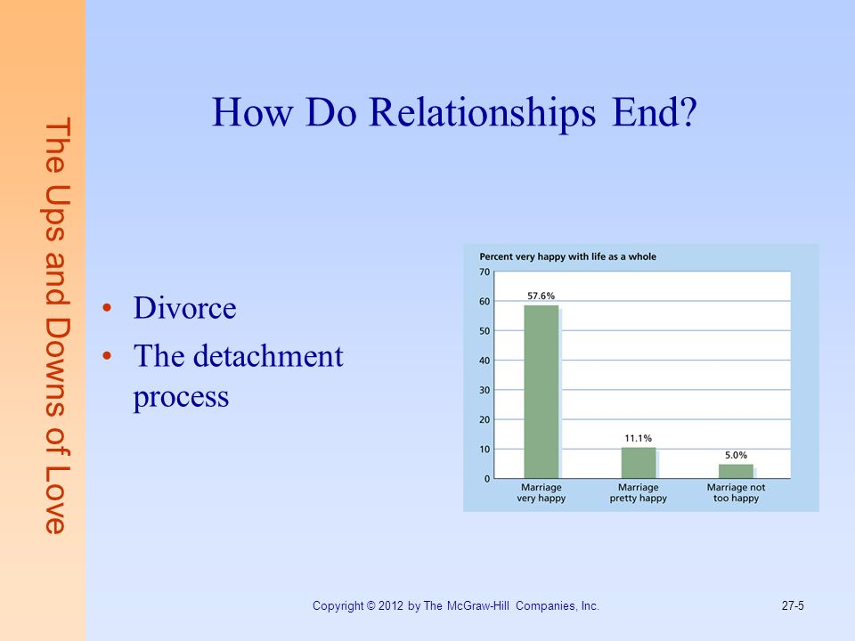 The Ups and Downs of Love How Do Relationships End? Divorce The detachment process Copyright © 2012 by The McGraw-Hill Companies, Inc. 27-5